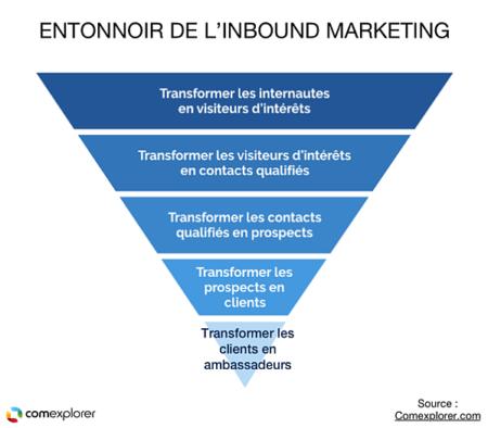 Le Inbound Marketing
