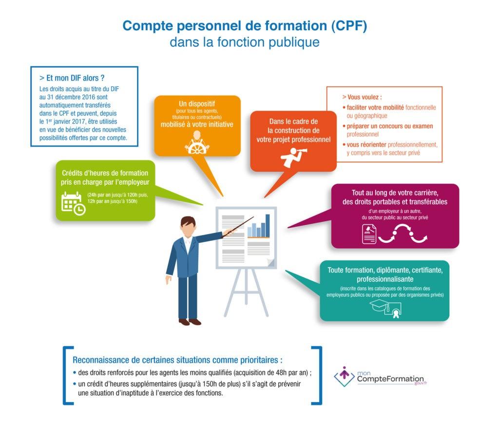Schéma CPF.gouv