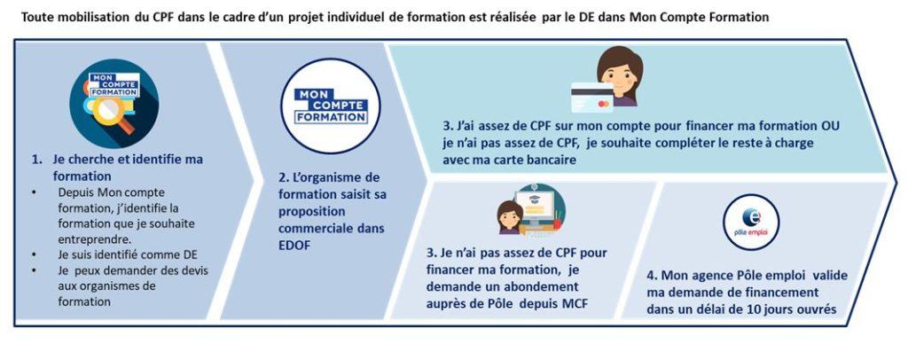 Abondement CPF - POLE EMPLOI